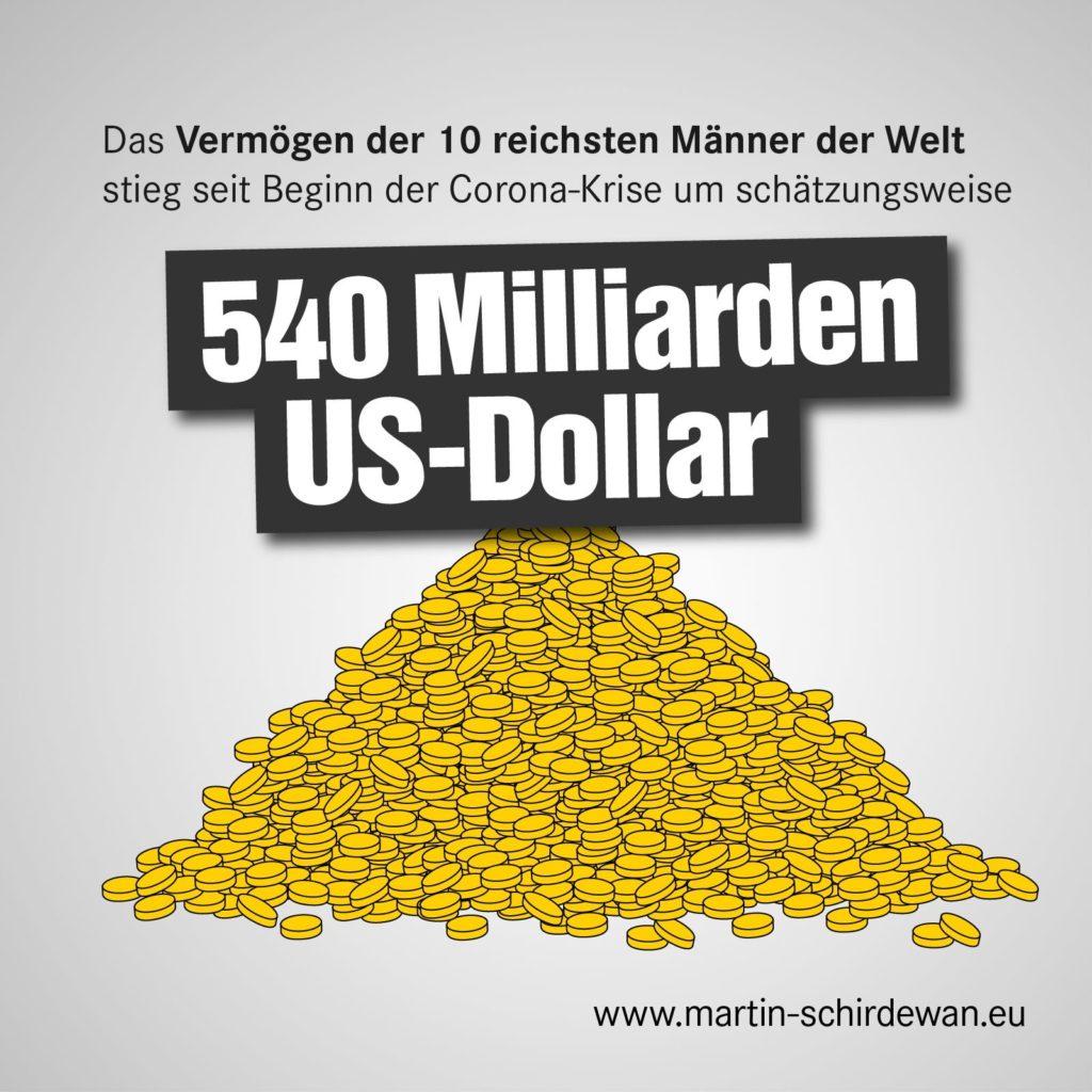 Das Vermögen der 10 reichsten Männer der Welt wuchs in der Pandemie um 540 Milliarden US-Dollar.